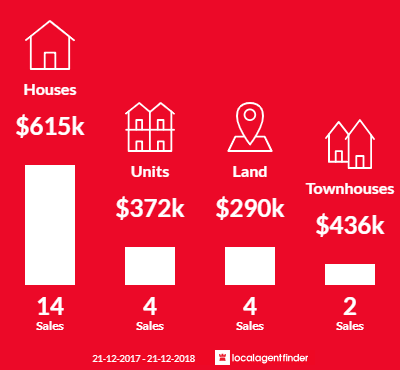 Average sales prices and volume of sales in Cambridge, TAS 7170