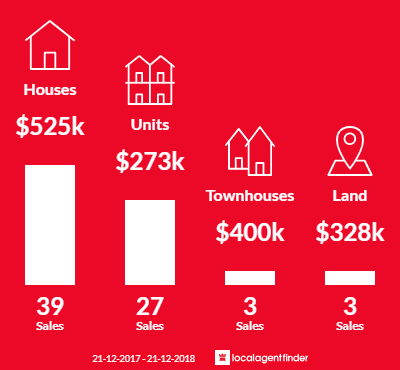 Average sales prices and volume of sales in Camden Park, SA 5038
