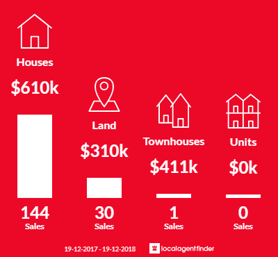 Average sales prices and volume of sales in Cameron Park, NSW 2285