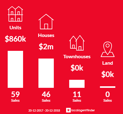 Average sales prices and volume of sales in Cammeray, NSW 2062