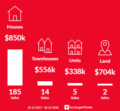 Average sales prices and volume of sales in Camp Hill, QLD 4152