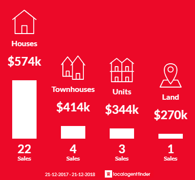 Average sales prices and volume of sales in Campbellfield, VIC 3061