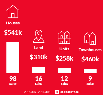 Average sales prices and volume of sales in Campbelltown, SA 5074