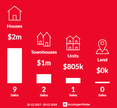 Average sales prices and volume of sales in Canada Bay, NSW 2046