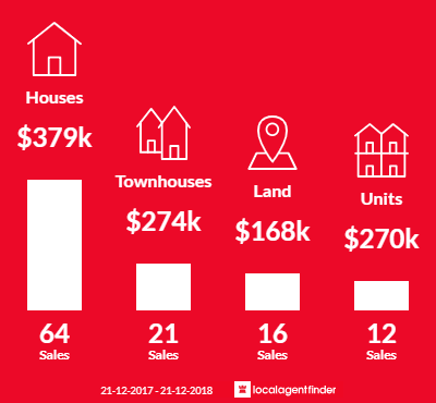 Average sales prices and volume of sales in Canadian, VIC 3350