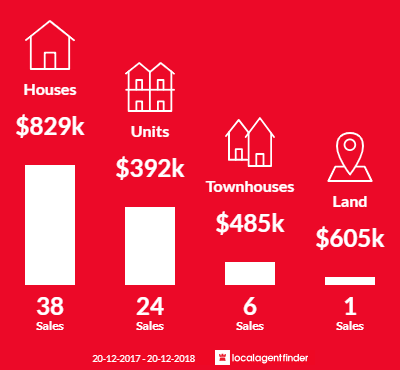 Average sales prices and volume of sales in Canley Vale, NSW 2166