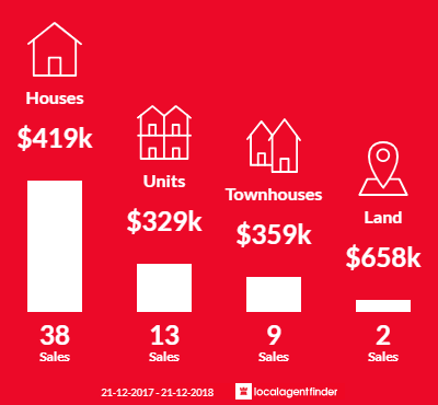 Average sales prices and volume of sales in Cannington, WA 6107