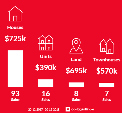Average sales prices and volume of sales in Cannon Hill, QLD 4170
