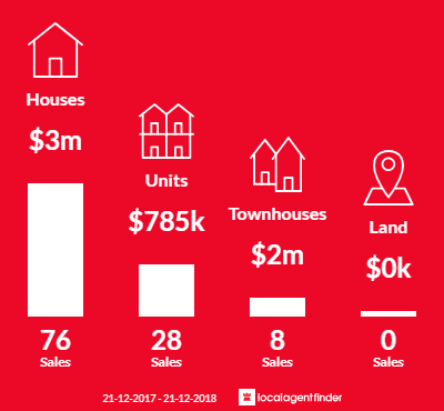 Average sales prices and volume of sales in Canterbury, VIC 3126