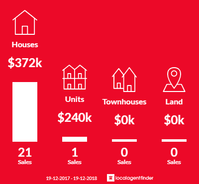 Average sales prices and volume of sales in Canton Beach, NSW 2263