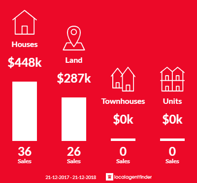 Average sales prices and volume of sales in Cape Paterson, VIC 3995