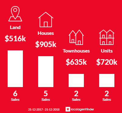 Average sales prices and volume of sales in Cape Schanck, VIC 3939