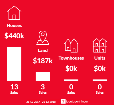 Average sales prices and volume of sales in Cardigan Village, VIC 3352