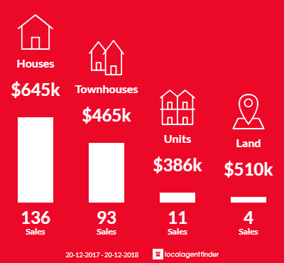 Average sales prices and volume of sales in Carina, QLD 4152