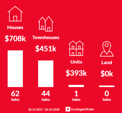Average sales prices and volume of sales in Carina Heights, QLD 4152