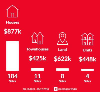 Average sales prices and volume of sales in Carindale, QLD 4152