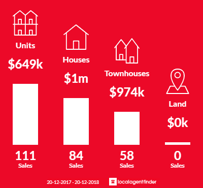 Average sales prices and volume of sales in Caringbah, NSW 2229