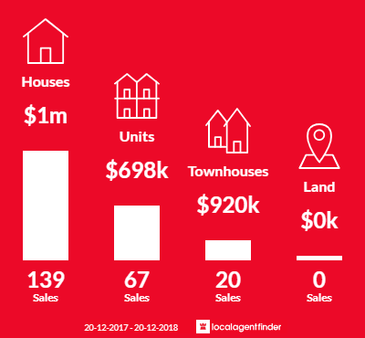 Average sales prices and volume of sales in Carlingford, NSW 2118