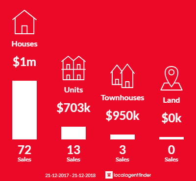 Average sales prices and volume of sales in Carlton North, VIC 3054