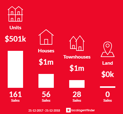 Average sales prices and volume of sales in Carnegie, VIC 3163