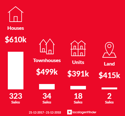 Average sales prices and volume of sales in Caroline Springs, VIC 3023