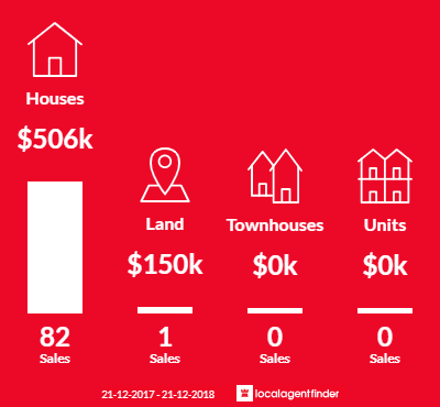 Average sales prices and volume of sales in Carramar, WA 6031