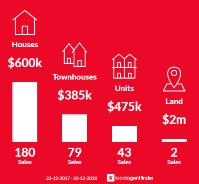 Average sales prices and volume of sales in Carrara, QLD 4211