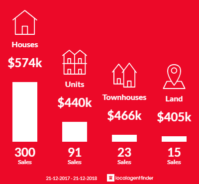 Average sales prices and volume of sales in Carrum Downs, VIC 3201