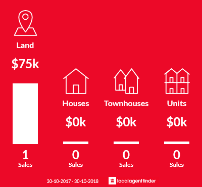 Average sales prices and volume of sales in Cassilis, VIC 3898
