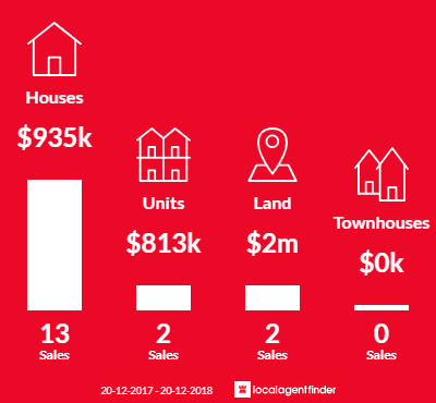 Average sales prices and volume of sales in Castaways Beach, QLD 4567