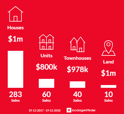 Average sales prices and volume of sales in Castle Hill, NSW 2154