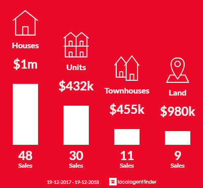 Average sales prices and volume of sales in Casuarina, NSW 2487