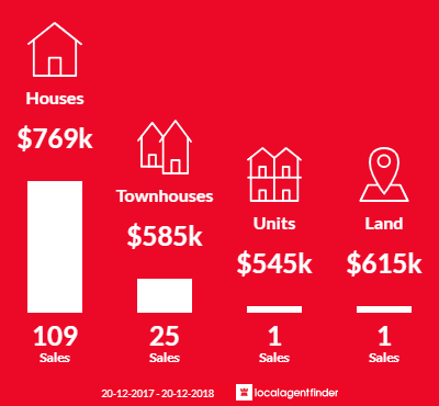 Average sales prices and volume of sales in Casula, NSW 2170