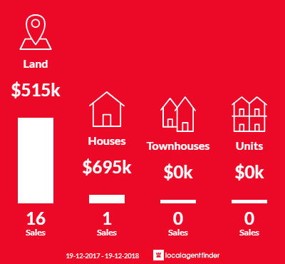 Average sales prices and volume of sales in Catherine Hill Bay, NSW 2281