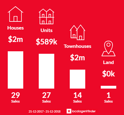 Average sales prices and volume of sales in Caulfield, VIC 3162