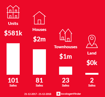 Average sales prices and volume of sales in Caulfield North, VIC 3161