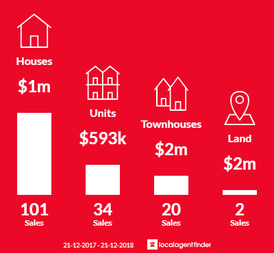 Average sales prices and volume of sales in Caulfield South, VIC 3162