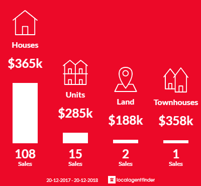 Average sales prices and volume of sales in Centenary Heights, QLD 4350