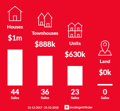 Average sales prices and volume of sales in Chadstone, VIC 3148
