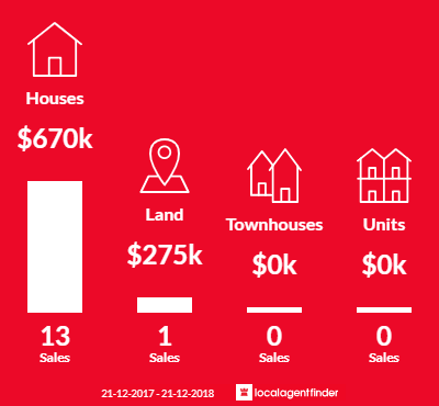Average sales prices and volume of sales in Chandlers Hill, SA 5159