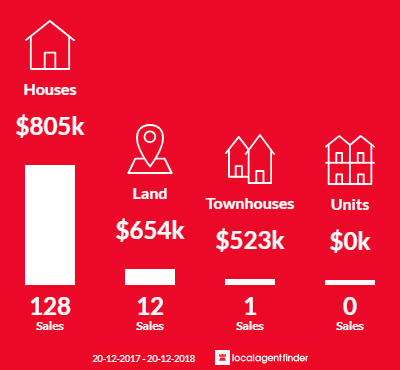 Average sales prices and volume of sales in Chapel Hill, QLD 4069