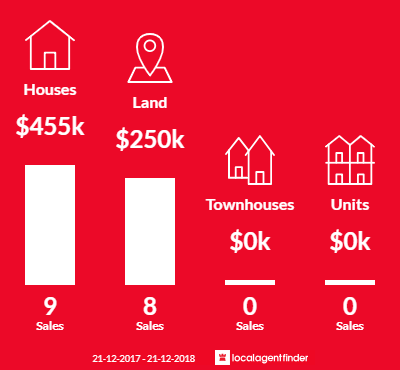 Average sales prices and volume of sales in Charlemont, VIC 3217