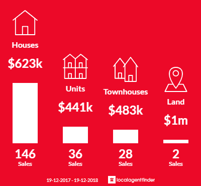 Average sales prices and volume of sales in Charlestown, NSW 2290