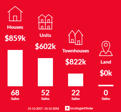 Average sales prices and volume of sales in Chelsea, VIC 3196