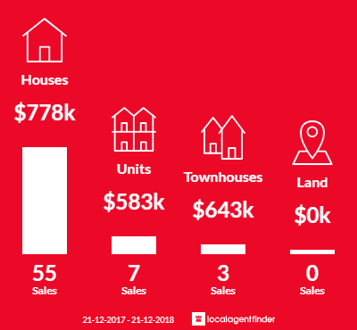 Average sales prices and volume of sales in Chelsea Heights, VIC 3196