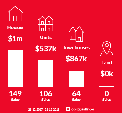 Average sales prices and volume of sales in Cheltenham, VIC 3192