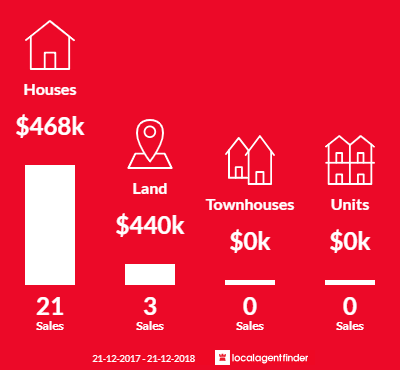 Average sales prices and volume of sales in Cheltenham, SA 5014
