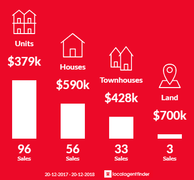 Average sales prices and volume of sales in Chermside, QLD 4032