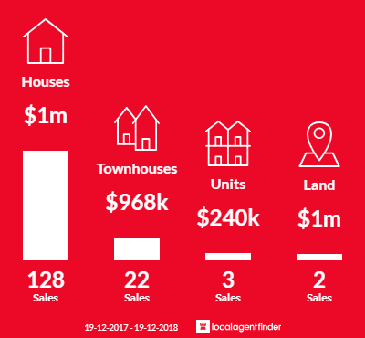 Average sales prices and volume of sales in Cherrybrook, NSW 2126