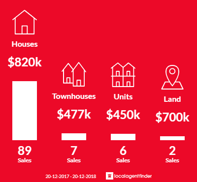 Average sales prices and volume of sales in Chester Hill, NSW 2162